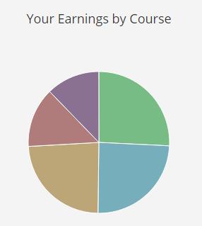 Udemy Earnings