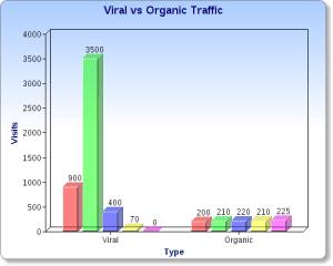 Viral vs Organic Traffic