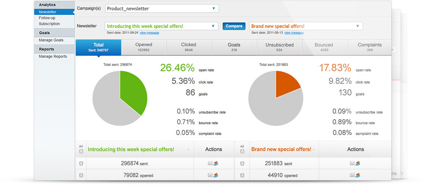 GetResponse Email Analytics